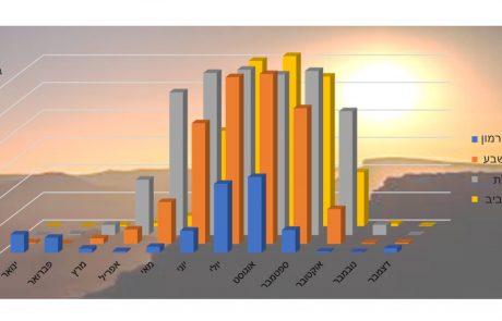 מזג אוויר קיצוני – כמה זה נפוץ בנגב? ולמה זה חשוב לנו?